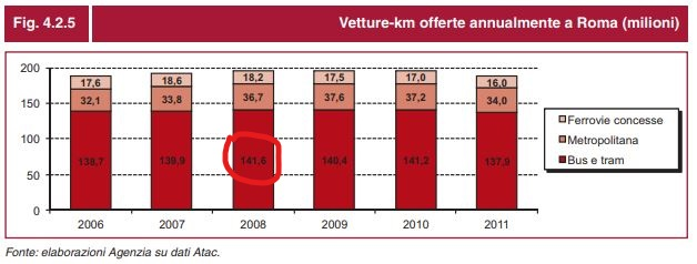 Km offerte relazione tpl 2012